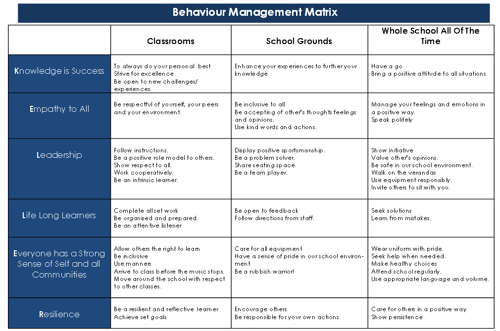 Behaviour Management Matrix